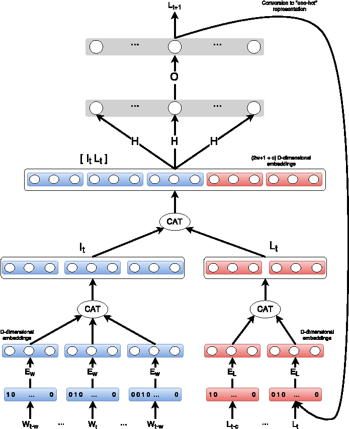Figure 3 for Improving Recurrent Neural Networks For Sequence Labelling
