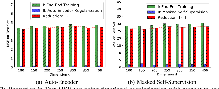 Figure 3 for Functional Regularization for Representation Learning: A Unified Theoretical Perspective