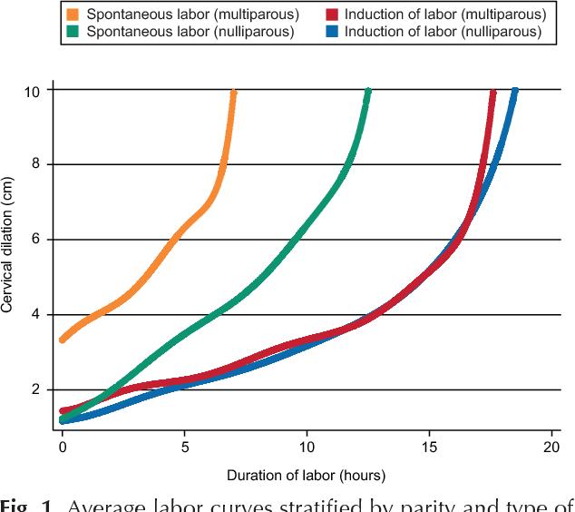 PDF] Normal progress of induced labor  - Semantic Scholar