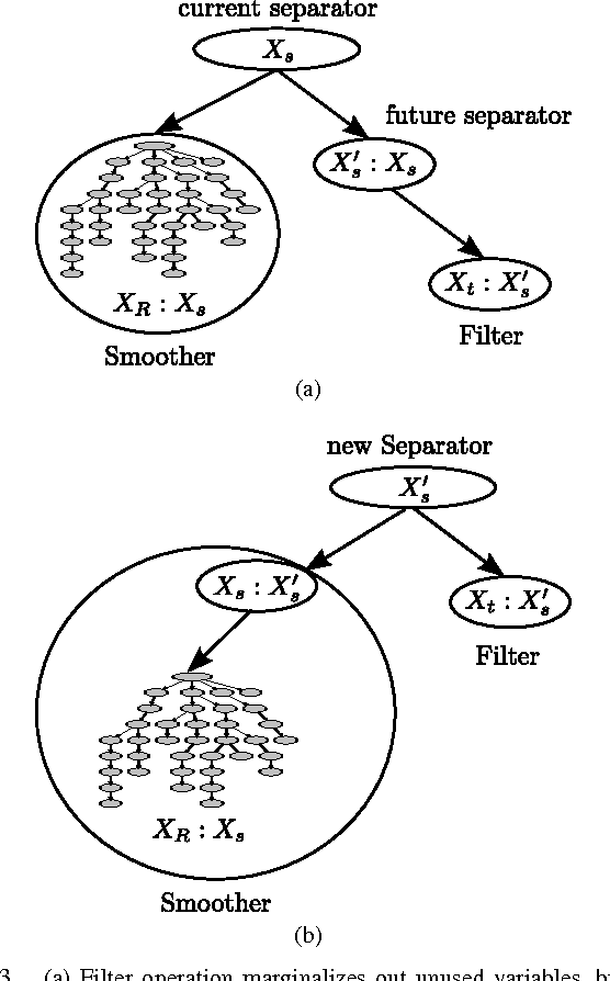 Figure 3 From Concurrent Filtering And Smoothing