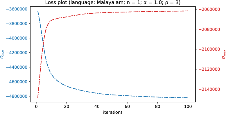 Figure 2 for Unsupervised Separation of Native and Loanwords for Malayalam and Telugu