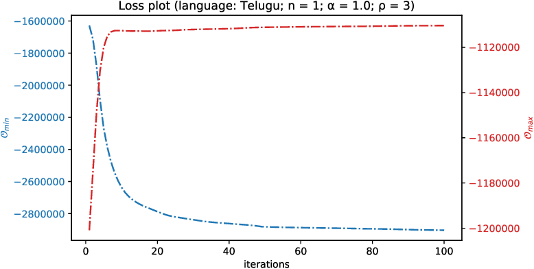 Figure 4 for Unsupervised Separation of Native and Loanwords for Malayalam and Telugu