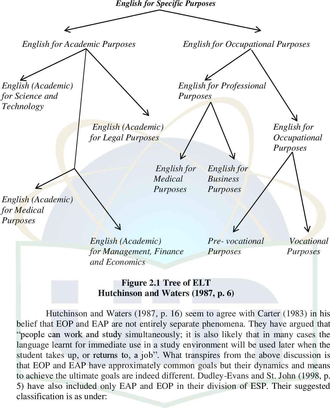 Figure 2 1 from Developing English for Vocational Purposes (EVP