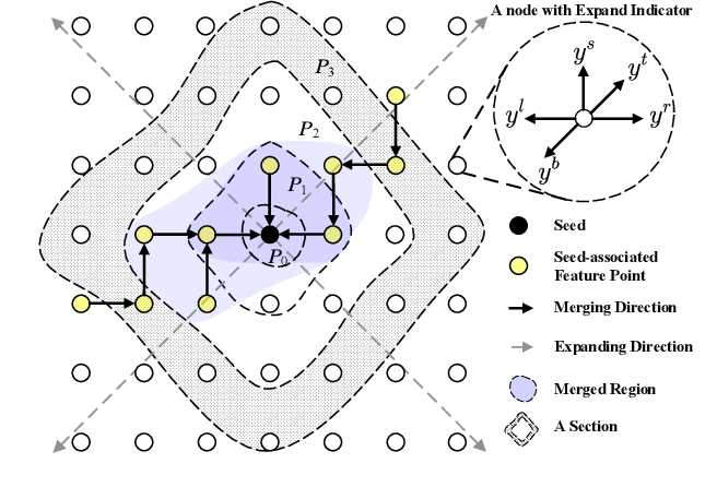 Figure 2 for Towards Robust Curve Text Detection with Conditional Spatial Expansion