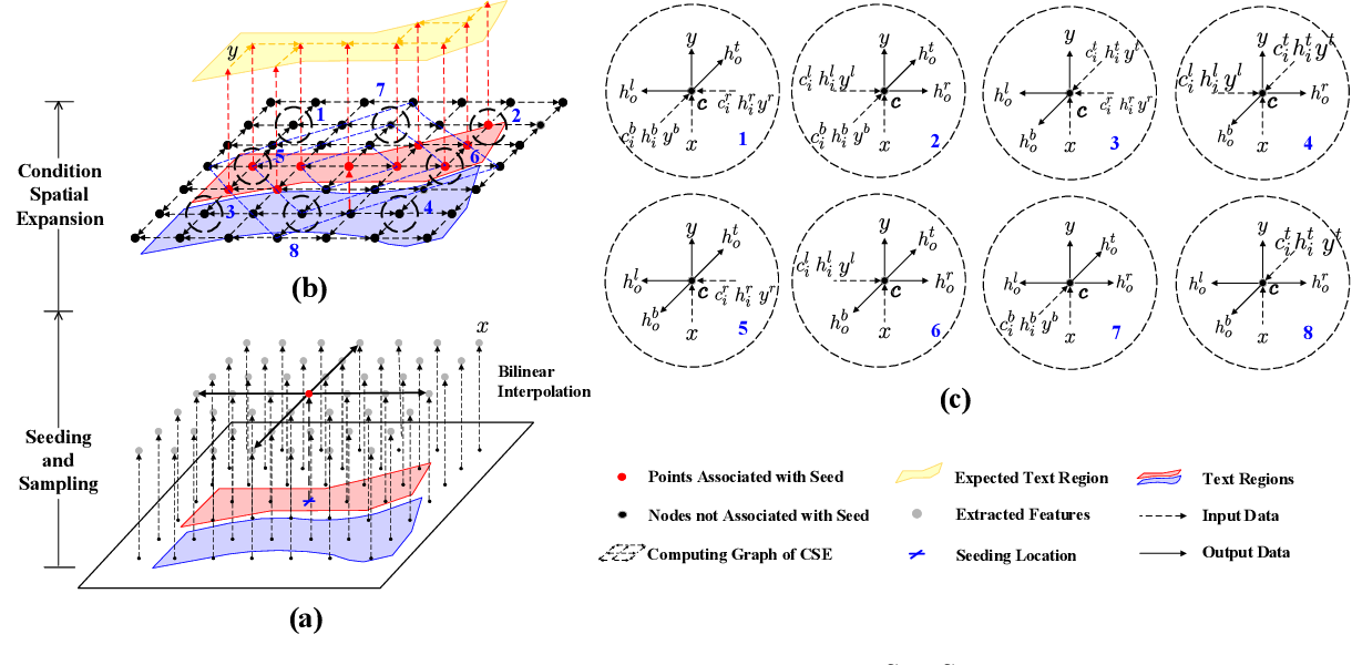 Figure 4 for Towards Robust Curve Text Detection with Conditional Spatial Expansion