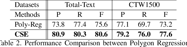Figure 3 for Towards Robust Curve Text Detection with Conditional Spatial Expansion