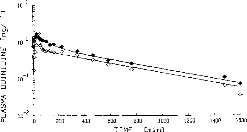 Fig. 1. Plasma concentration-time profile of quinidine in a PM-subject ( ~ ) and an EM-subject ( 0 )
