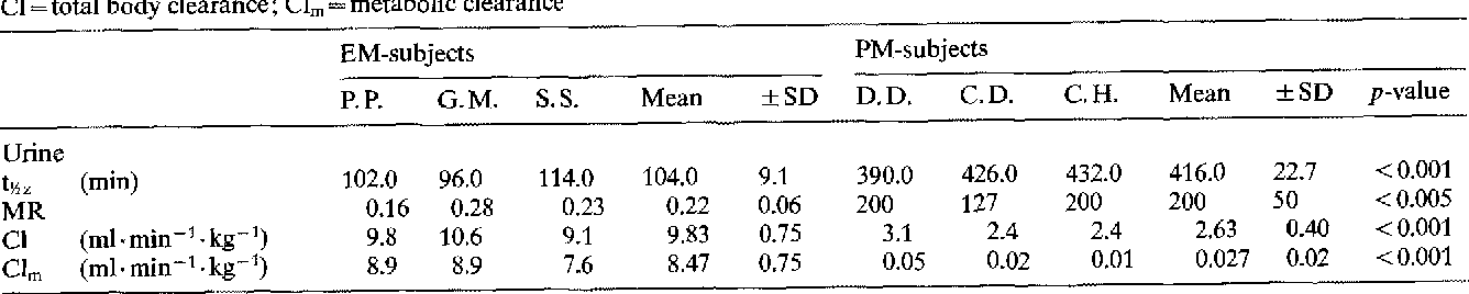 Table 2. Pharmacokinetic parameters estimated from fractional urinary excretion of sparteine and its metabolites MR=metabolic ratio; C1 = total body clearance; CI~ = metabolic clearance
