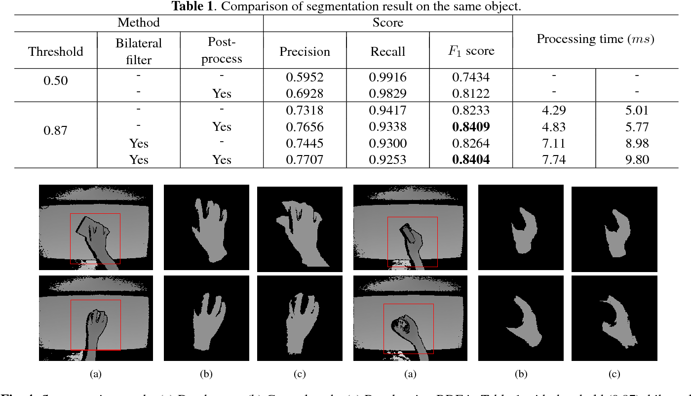 Figure 2 for Hand Segmentation for Hand-Object Interaction from Depth map