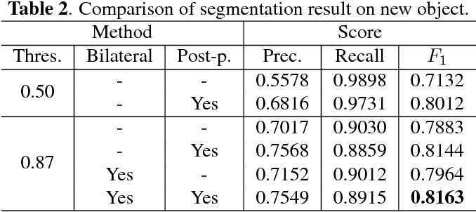 Figure 4 for Hand Segmentation for Hand-Object Interaction from Depth map