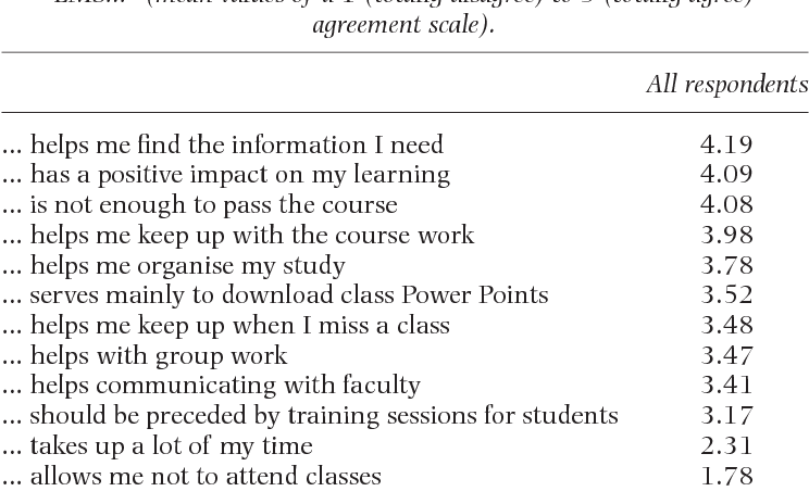 Table 4 From Students Perceptions Of Blackboard And Moodle In A