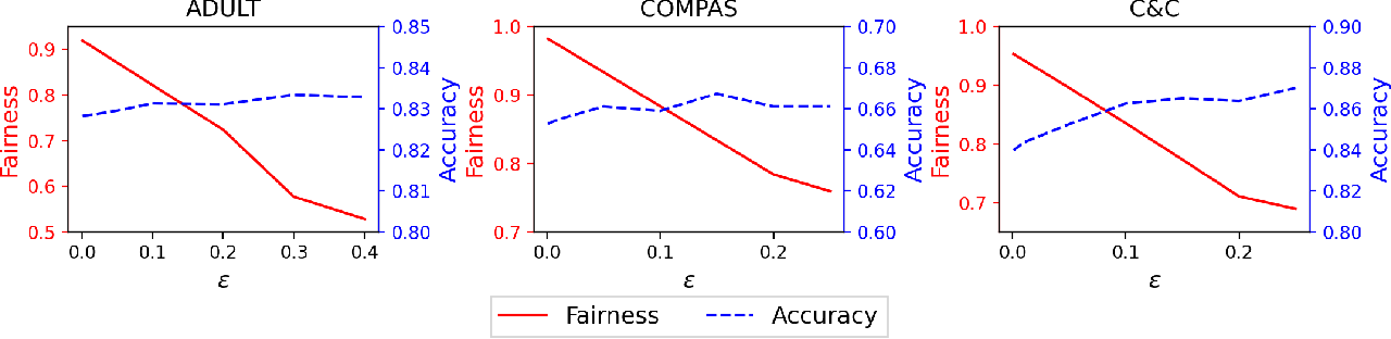 Figure 1 for Achieving Model Fairness in Vertical Federated Learning