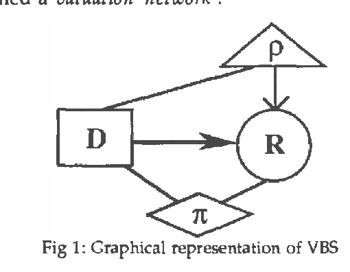 Figure 1 for A Decision Calculus for Belief Functions in Valuation-Based Systems