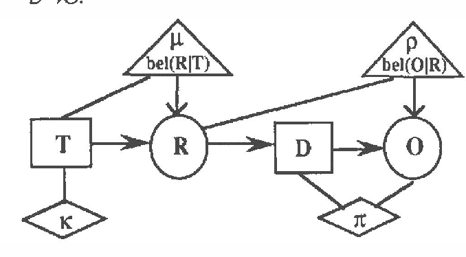 Figure 2 for A Decision Calculus for Belief Functions in Valuation-Based Systems