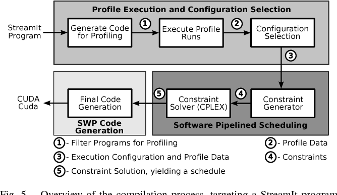 Software Pipelined Execution of Stream Programs on GPUs