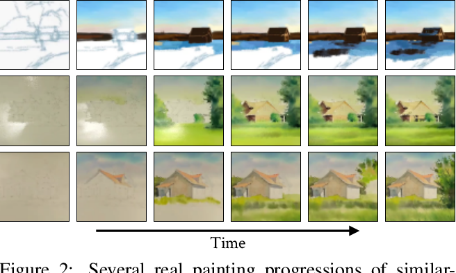 Figure 3 for Painting Many Pasts: Synthesizing Time Lapse Videos of Paintings