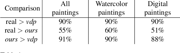 Figure 2 for Painting Many Pasts: Synthesizing Time Lapse Videos of Paintings