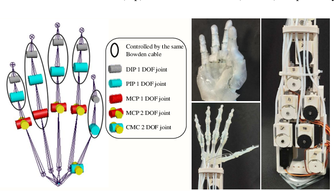 Figure 3 for Towards Complex and Continuous Manipulation: A Gesture Based Anthropomorphic Robotic Hand Design