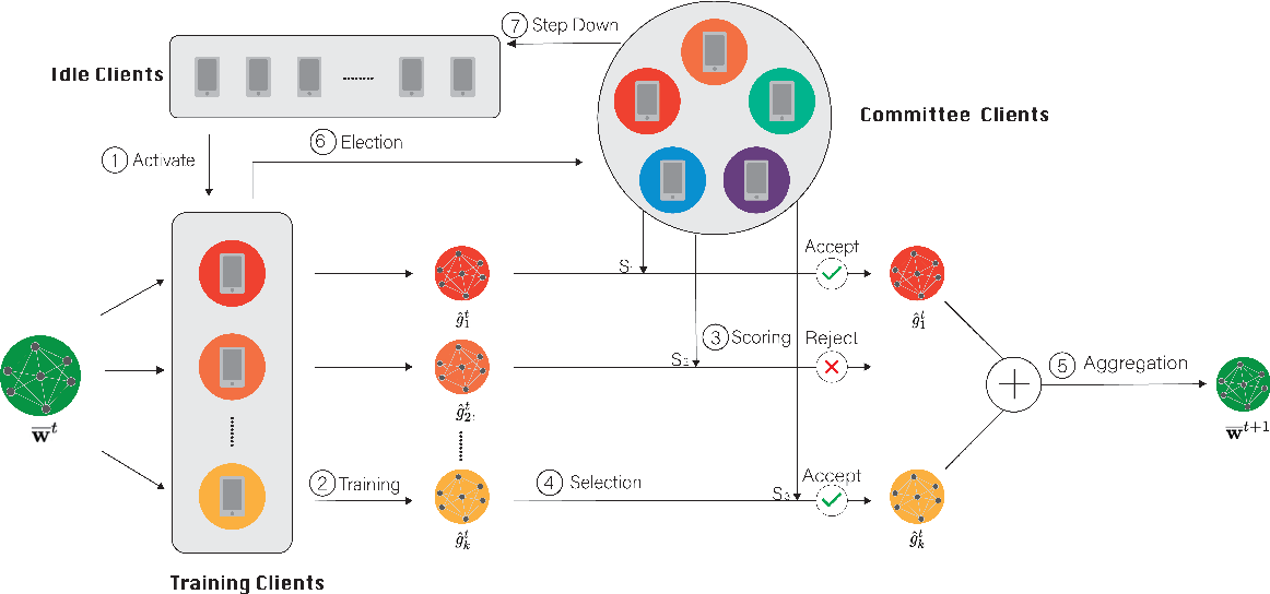 Figure 2 for A Decentralized Federated Learning Framework via Committee Mechanism with Convergence Guarantee