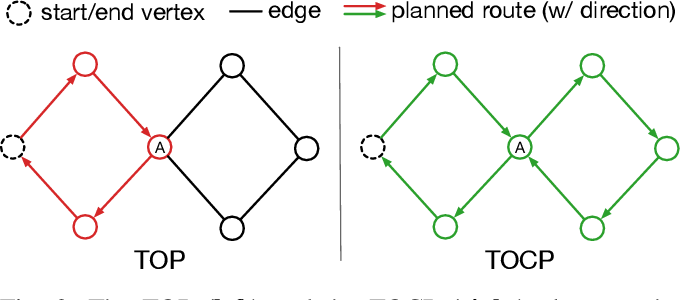 Figure 2 for Team Orienteering Coverage Planning with Uncertain Reward