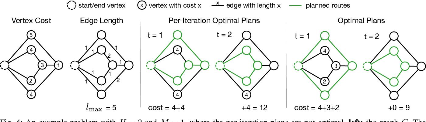 Figure 4 for Team Orienteering Coverage Planning with Uncertain Reward