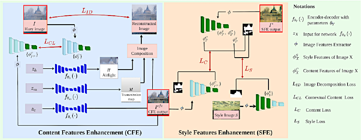 Figure 3 for DILIE: Deep Internal Learning for Image Enhancement