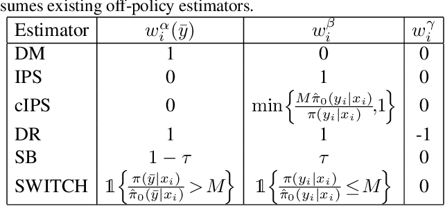Figure 1 for CAB: Continuous Adaptive Blending Estimator for Policy Evaluation and Learning