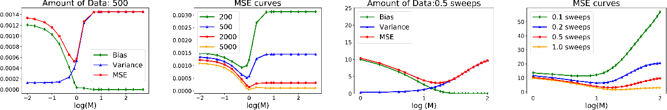 Figure 2 for CAB: Continuous Adaptive Blending Estimator for Policy Evaluation and Learning