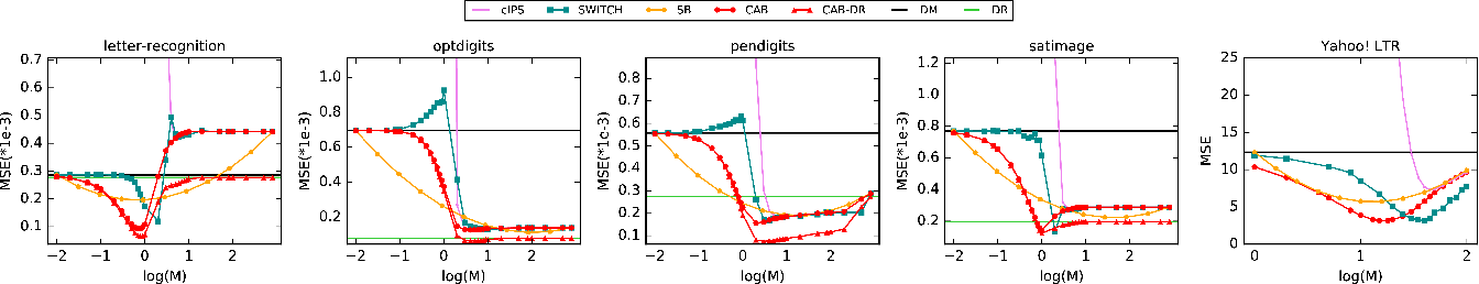 Figure 3 for CAB: Continuous Adaptive Blending Estimator for Policy Evaluation and Learning