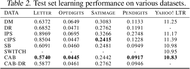 Figure 4 for CAB: Continuous Adaptive Blending Estimator for Policy Evaluation and Learning