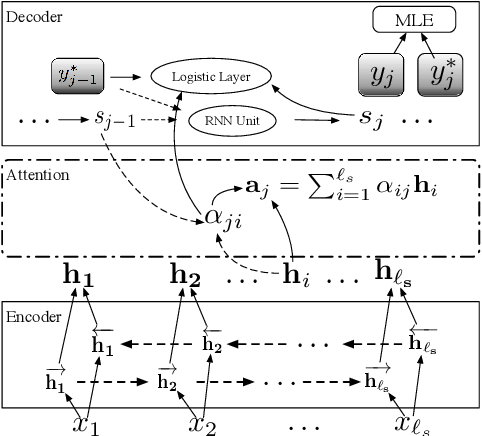 Figure 1 for Improving Domain Adaptation Translation with Domain Invariant and Specific Information