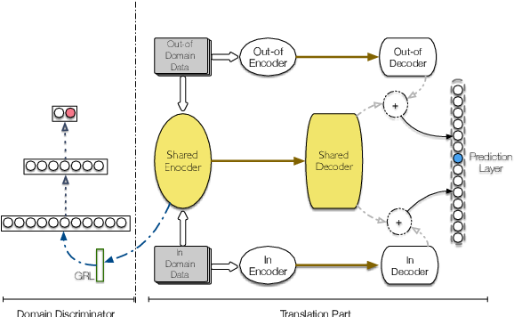 Figure 3 for Improving Domain Adaptation Translation with Domain Invariant and Specific Information