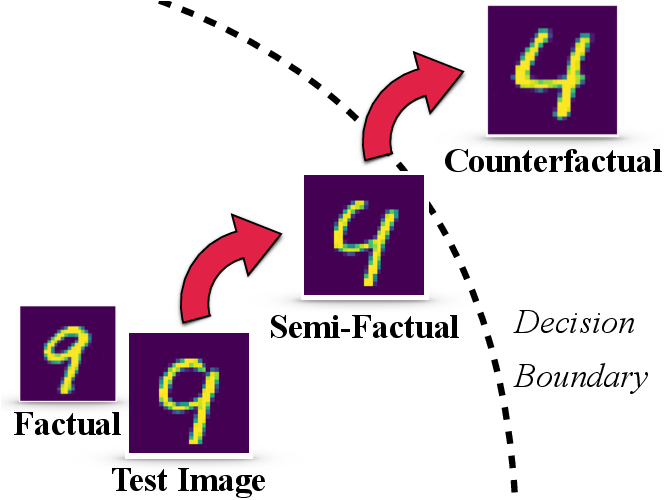 Figure 1 for On Generating Plausible Counterfactual and Semi-Factual Explanations for Deep Learning