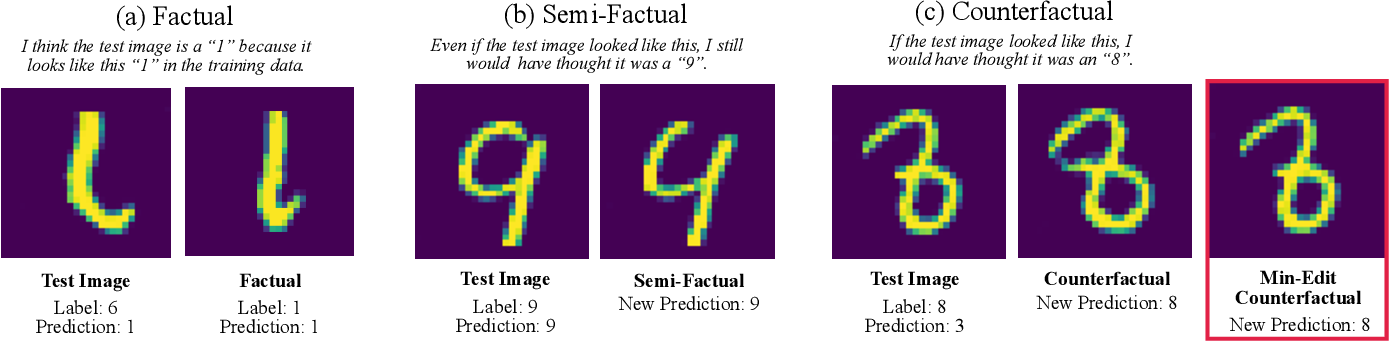 Figure 3 for On Generating Plausible Counterfactual and Semi-Factual Explanations for Deep Learning