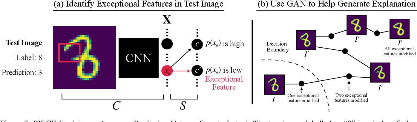 Figure 4 for On Generating Plausible Counterfactual and Semi-Factual Explanations for Deep Learning