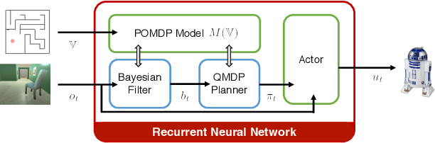 Figure 2 for Integrating Algorithmic Planning and Deep Learning for Partially Observable Navigation
