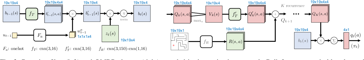 Figure 3 for Integrating Algorithmic Planning and Deep Learning for Partially Observable Navigation