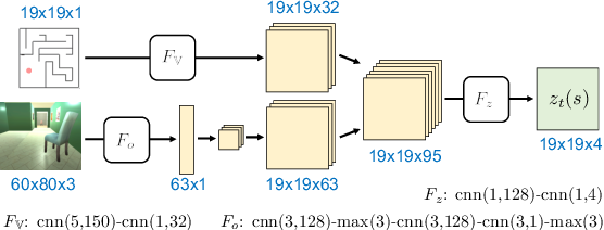 Figure 4 for Integrating Algorithmic Planning and Deep Learning for Partially Observable Navigation