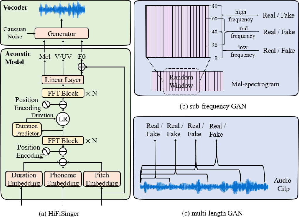 Figure 1 for HiFiSinger: Towards High-Fidelity Neural Singing Voice Synthesis