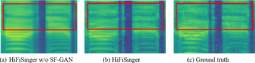 Figure 4 for HiFiSinger: Towards High-Fidelity Neural Singing Voice Synthesis