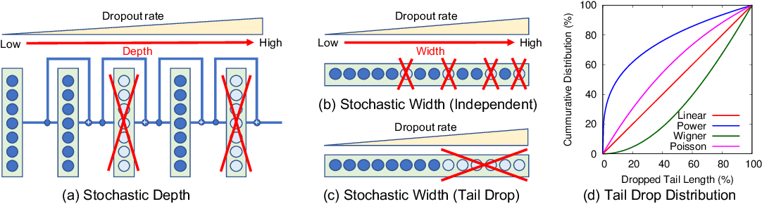 Figure 3 for Stochastic Bottleneck: Rateless Auto-Encoder for Flexible Dimensionality Reduction