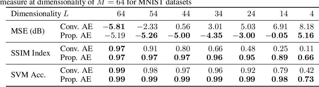 Figure 2 for Stochastic Bottleneck: Rateless Auto-Encoder for Flexible Dimensionality Reduction