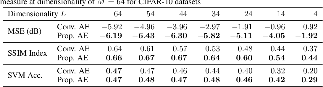 Figure 4 for Stochastic Bottleneck: Rateless Auto-Encoder for Flexible Dimensionality Reduction