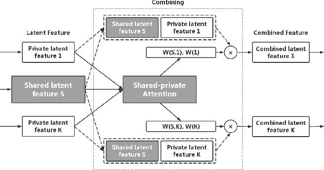 Figure 3 for Multi-task Learning for Financial Forecasting