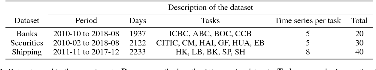 Figure 2 for Multi-task Learning for Financial Forecasting