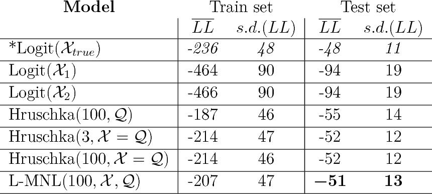 Figure 2 for Let Me Not Lie: Learning MultiNomial Logit