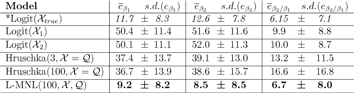 Figure 4 for Let Me Not Lie: Learning MultiNomial Logit