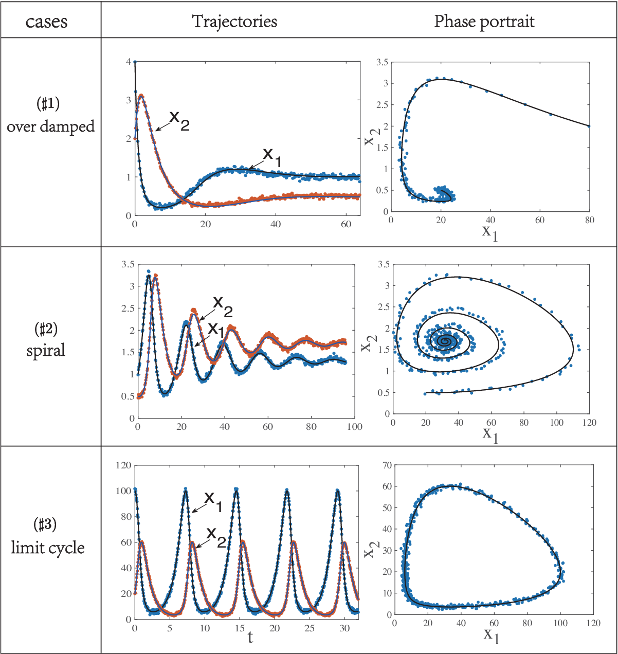 Figure 3 for Revealing hidden dynamics from time-series data by ODENet