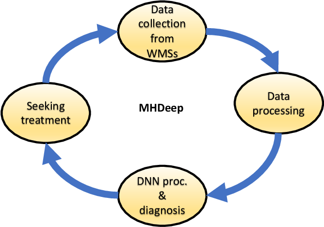 Figure 1 for MHDeep: Mental Health Disorder Detection System based on Body-Area and Deep Neural Networks