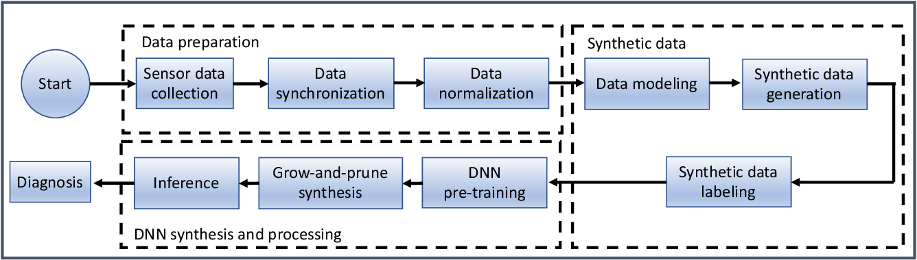 Figure 3 for MHDeep: Mental Health Disorder Detection System based on Body-Area and Deep Neural Networks